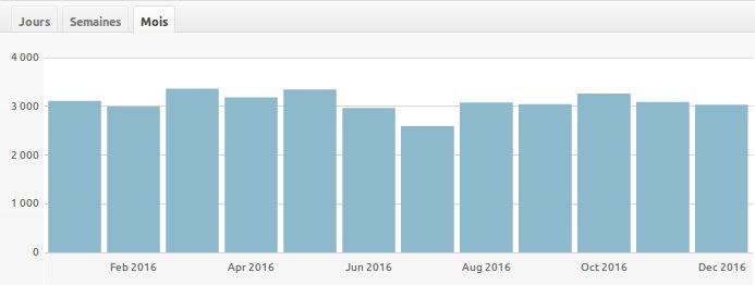 statistiques mensuelles 2016