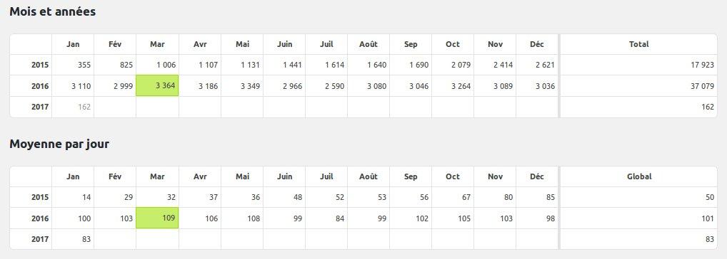 statistiques par mois et par jour
