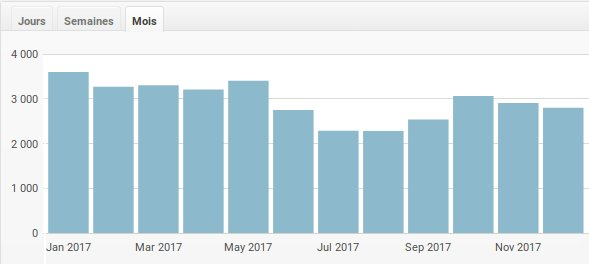 stats mensuelles