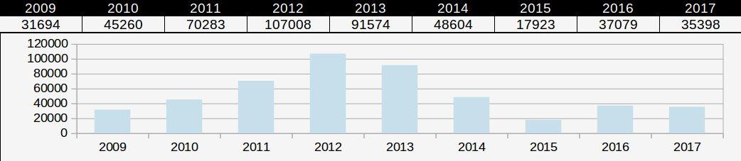 stats annuelles